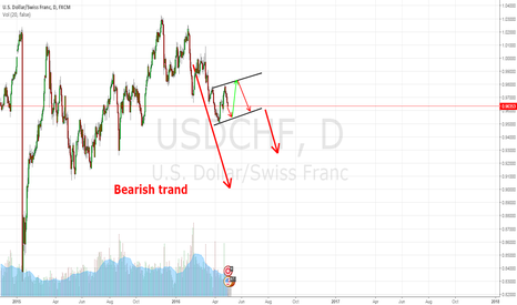 USDCHF: CHF open short in long term