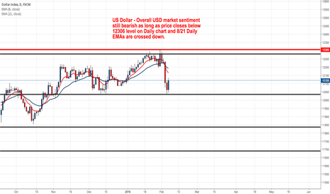 USDOLLAR: US Dollar - Market Still Bearish USD