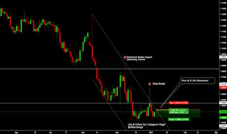 EURUSD: Euro Bears