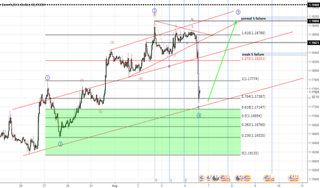EURUSD: keep looking for pricing and probably going to make double top