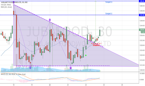 JUBLFOOD: Jubilant Foodworks Breaks Positively from Descending Triangle