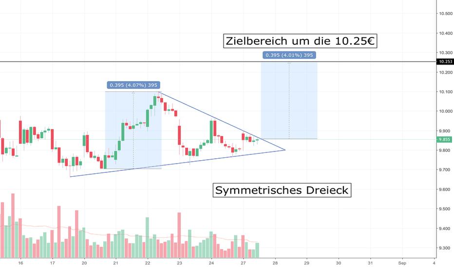 DBK: DBK Deutsche Bank Symmetrisches Dreieck