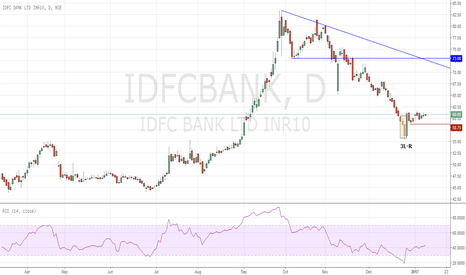 IDFCBANK: 3L-R pattern long for short term gain!