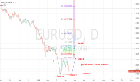 EURUSD: possible bounce scenario. given targets 1 and target 2.