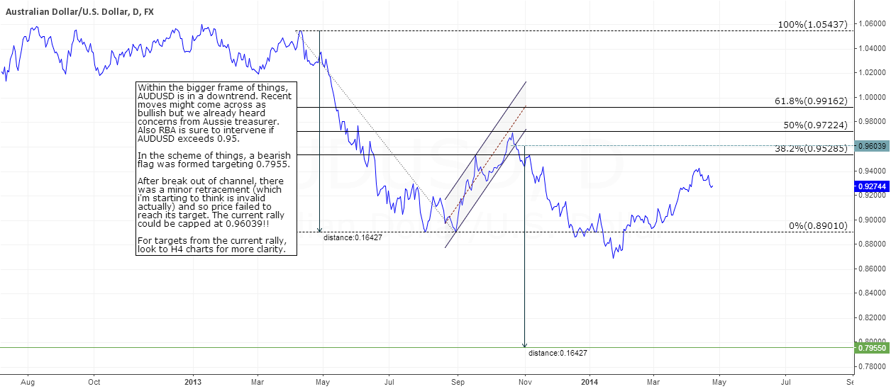 AUDUSD - Very smartly played