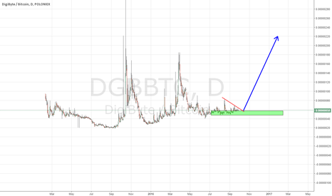 DGBBTC: dgb big move up
