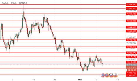 XAUUSD: XAU/USD: harga sedang menurun