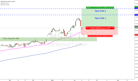 MSFT: [Acciones Dow Jones] Largo Microsoft