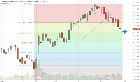 AEO: 0.382 fib retracement, good candle
