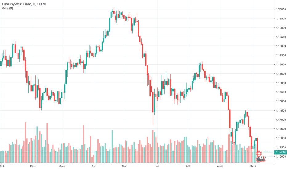 EURCHF: Franc suisse: Le bon moment pour shorter l'euro?