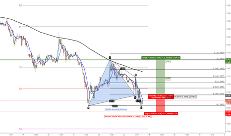 GBPUSD: GBP/USD Bullish Butterfly Pattern a Last Call for Bulls