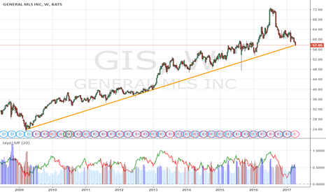 GIS: $GIS 57.65 , will TL from weekchart HOLD? Wait to see.