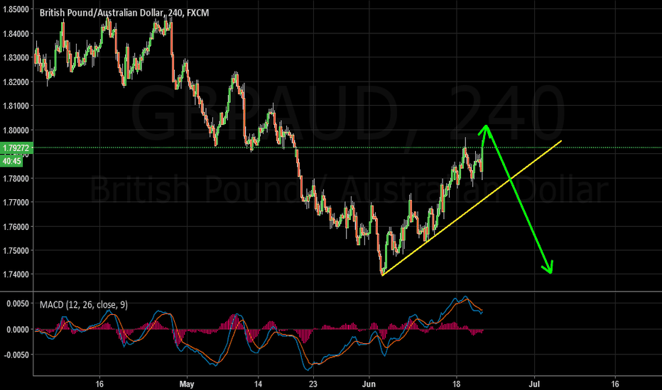 GBPAUD: GBPAUD Sell Idea