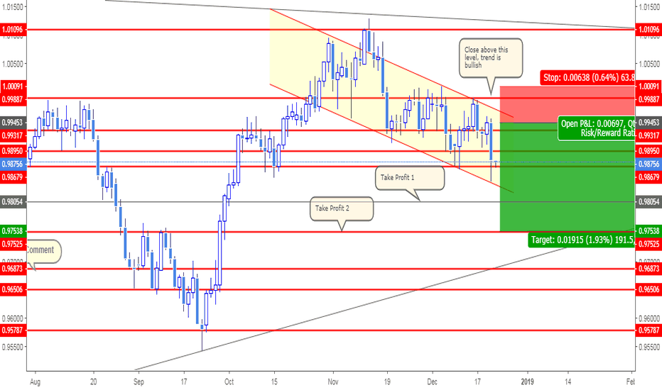 USDCHF: USDCHF SHORTISH