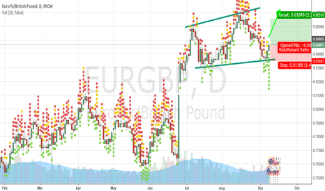 EURGBP: EURGBP Long on price action and technical support