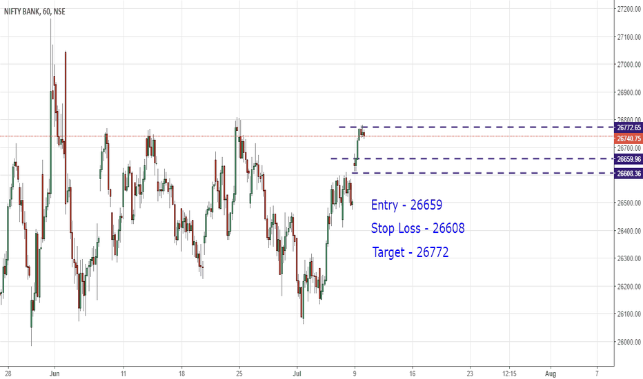 BANKNIFTY: Buy Bank nifty