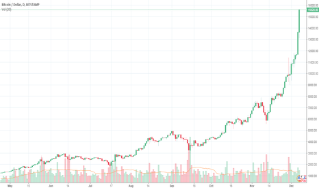 BTCUSD: Bitcoin Reaches $17K by Weekend