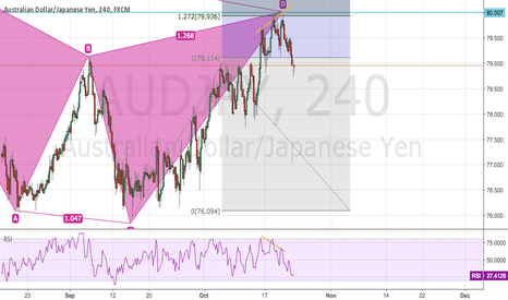 AUDJPY: AUDNZD Missed This One