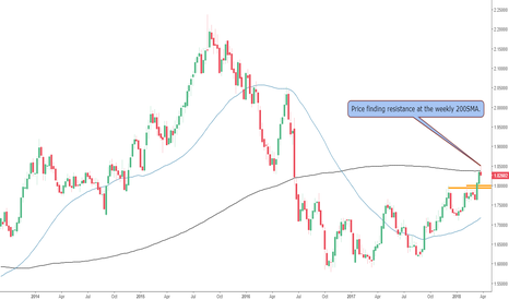 GBPAUD: The GBPAUD at Wekly 200SMA Resistance