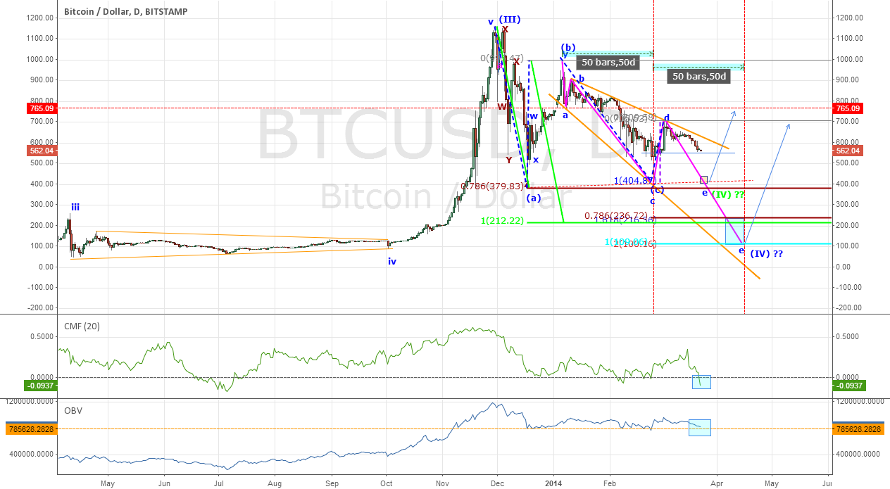 Bitcoin - Short & Intermidiate term still Bearish