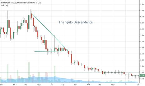 GBP: Triangulo Descendente