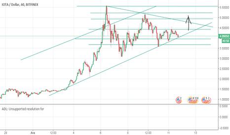 IOTUSD: İOTA/USD tek yön yukarı