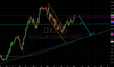 DXY: Expecting a pull back here....