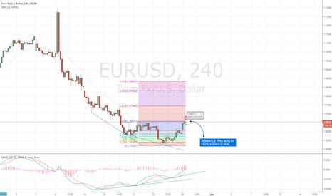 EURUSD: Сулл EUR/usd