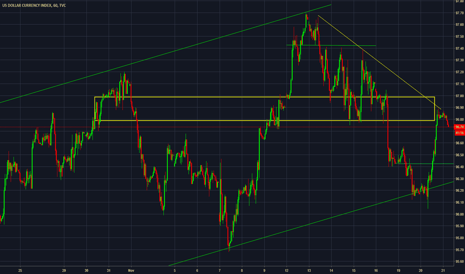 DXY: DXY[Intraday] Is it just retest of broken support ?