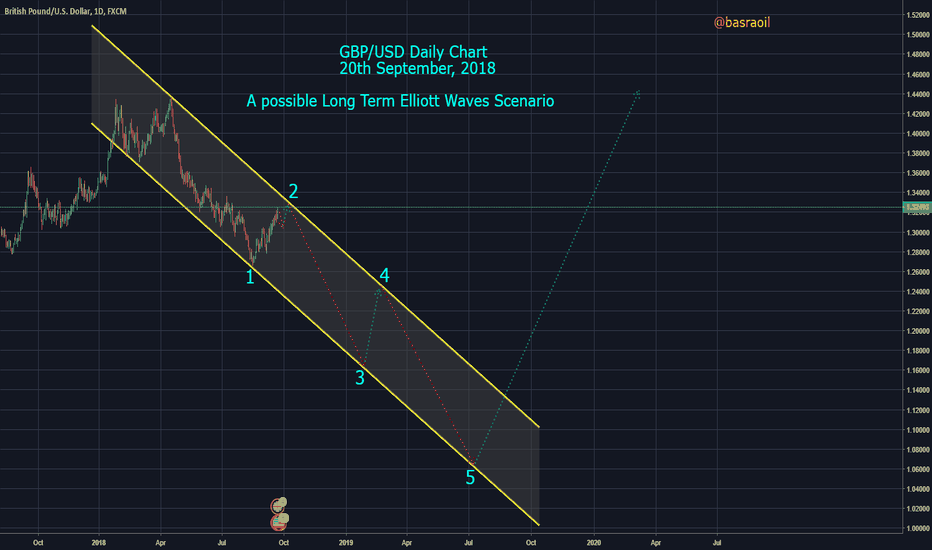 GBPUSD: BRITISH POUND/US DOLLAR DAILY CHART WITH ELLIOTT WAVES COUNT