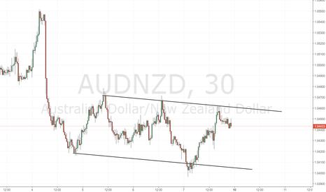 AUDNZD: AUD/NZD: canale su grafico 30m