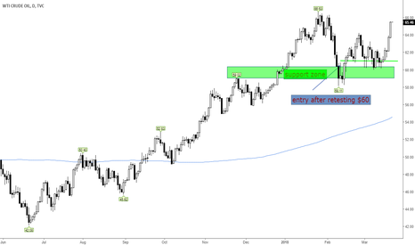 USOIL: Crude Oil- waiting for a breakout