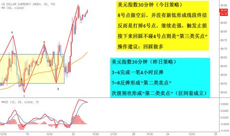 DXY: 美元指数