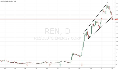 REN: $REN ugly break here