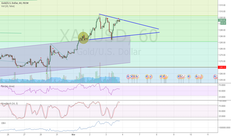 XAUUSD: buy the break of the little triangle