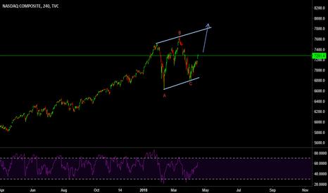 IXIC: NASDAQ BUY STILL VALID