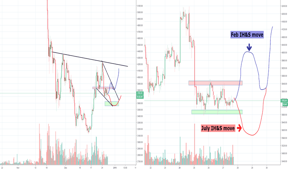 BTCUSD: Okay Bitcoin, is it going to be 4200 or 5200? Part 6