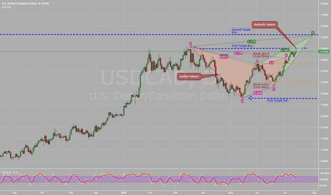 USDCAD: Short on USD