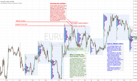 EURUSD: Basic rules for trading my intraday levels