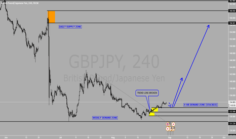 GBPJPY: Long term buy on GBPJPY