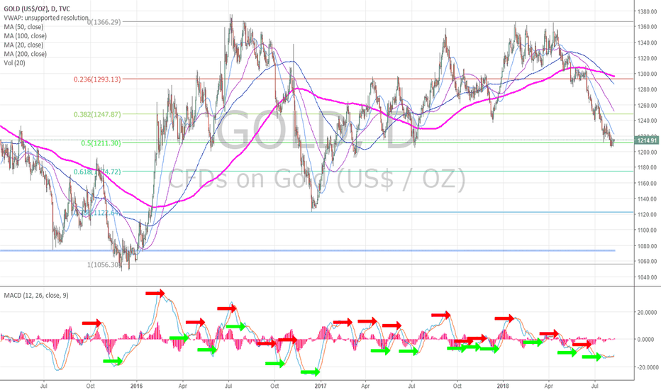 GOLD: Gold on 50 percent retrace, MACD may cross up on daily chart.