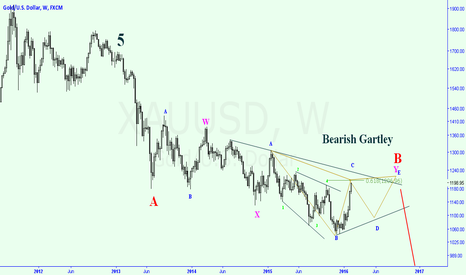 XAUUSD: just an idea
