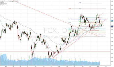 FCX: FCX