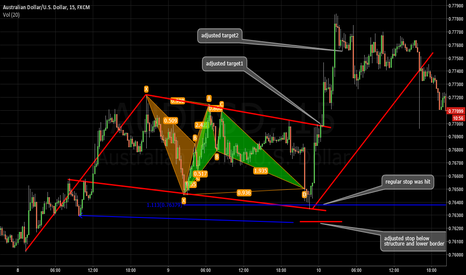 AUDUSD: Thoughts about bat pattern. Some tips and secrets. Part VIII.