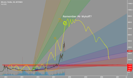 BTCUSD: $Bitcoin wykoff distribution top not here yet imo