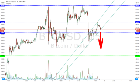 BTCUSD: Short term bearish flag forming?
