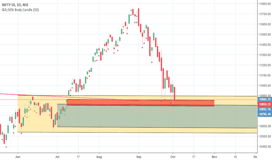 NIFTY: demand zone nifty