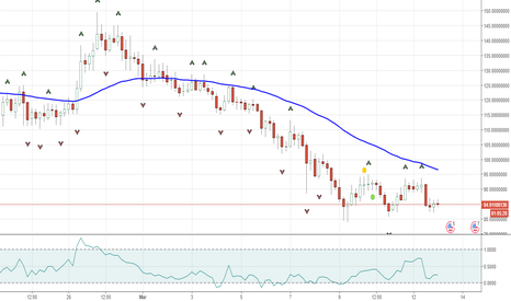 NEOUSD: NEO forecast News & Technical analysis NEOUSD Continue Lower