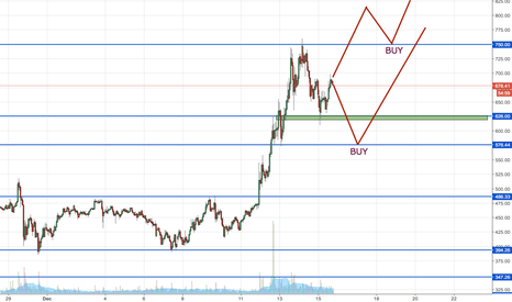 ETHUSD: Ethereum - demand rules!