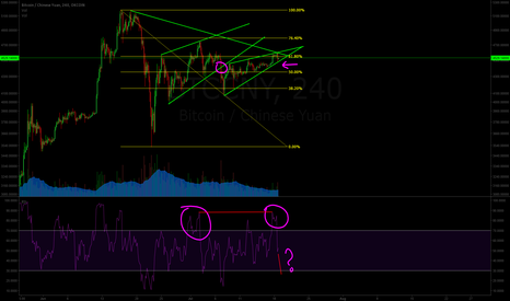 BTCCNY: Previous raising wedge broken, rsi similar